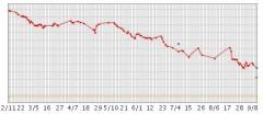 体重グラフ公開w