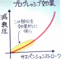 Progressive effect....
